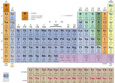 science, periodic table, infographics - desktop wallpaper