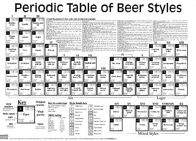 beers, periodic table - random desktop wallpaper