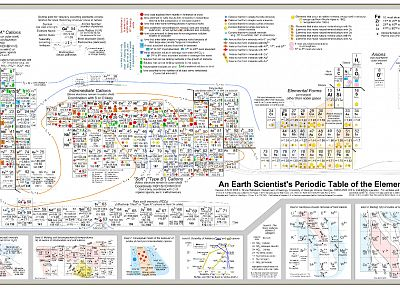 elements, periodic table, infographics - desktop wallpaper