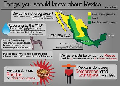 Mexico, infographics - random desktop wallpaper