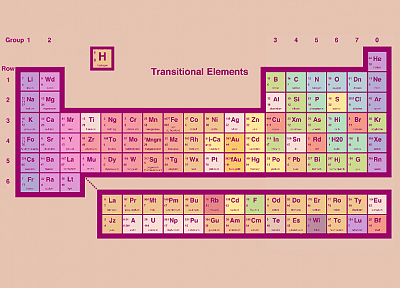 elements, periodic table - desktop wallpaper