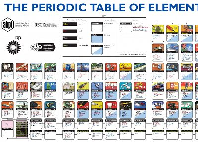 periodic table - random desktop wallpaper