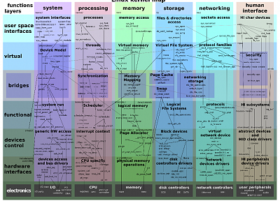Linux, infographics, kernel - related desktop wallpaper