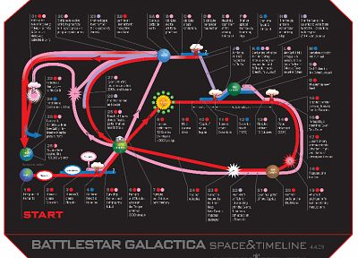 Battlestar Galactica, timeline, infographics, cylon, The Twelve Colonies - desktop wallpaper