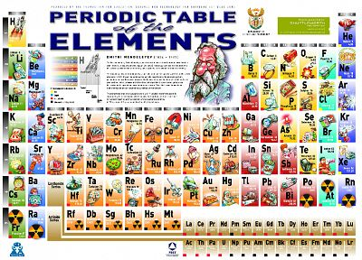science, elements, periodic table - related desktop wallpaper