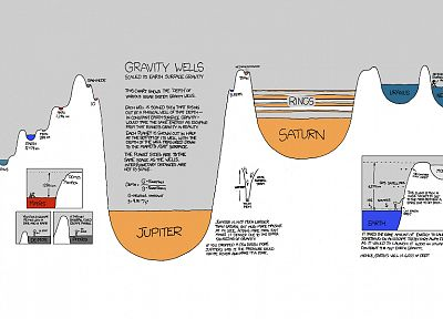 xkcd, gravity - related desktop wallpaper